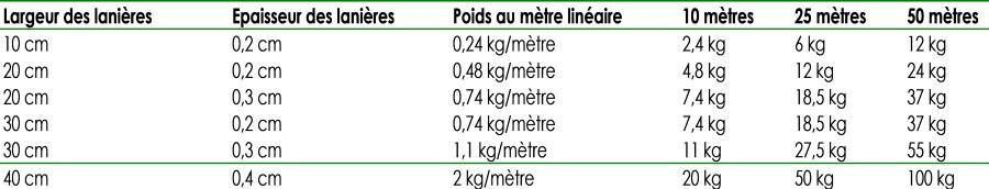 tableau de correspondance pour connaitre le poids des lanieres en fonction de la longueur et de l'épaisseur